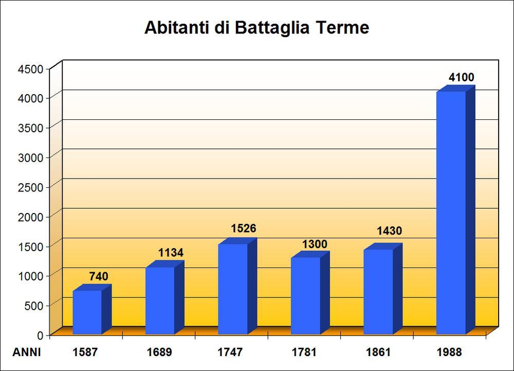 Grafico con il numero degli abitanti di Battaglia a partire dal XVI secolo.