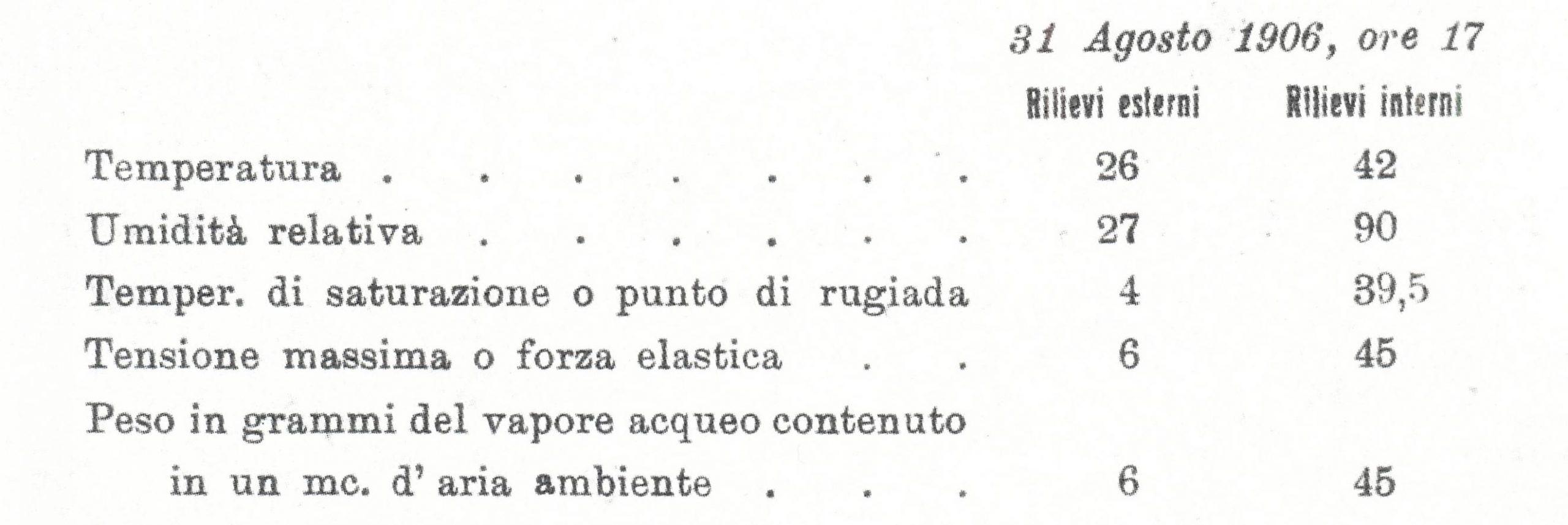 Terme di Battaglia, rilievi esterni e interni della grotta sudatoria.