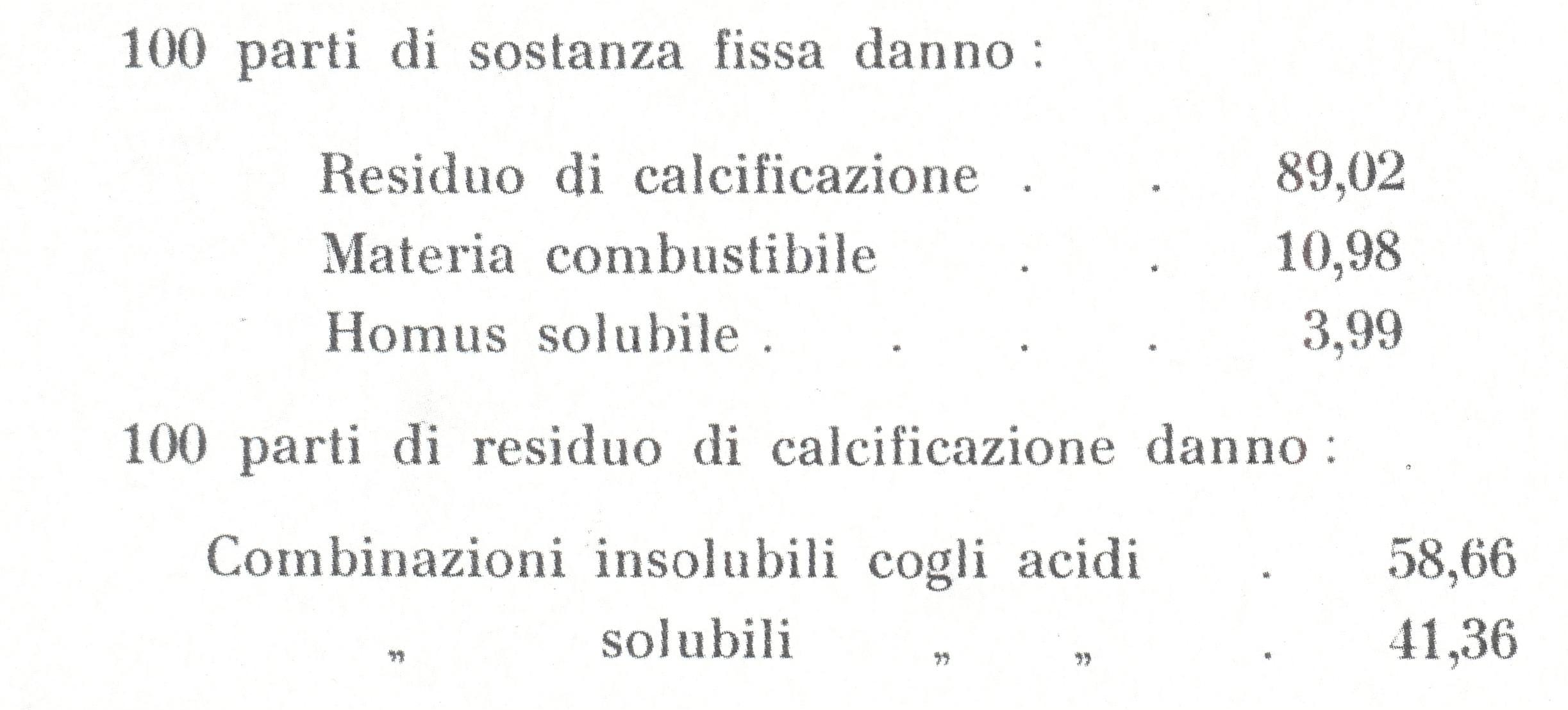 Terme di Battaglia, risultati dell'analisi del fango.