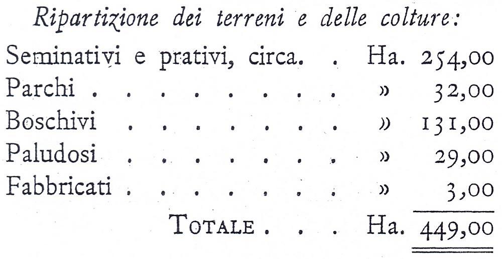 Opera Nazionale Combattenti, tenuta del Catajo, Battaglia Terme. Ripartizione dei terreni e delle colture.
